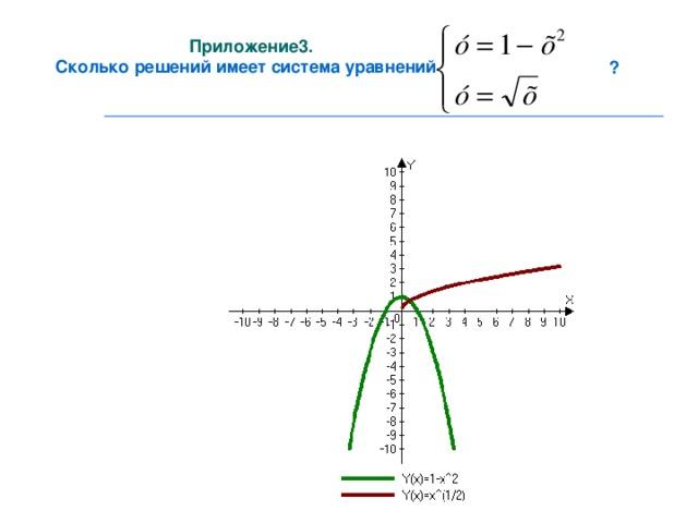 Приложение3. Сколько решений имеет система уравнений ?