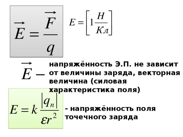 напряжённость Э.П. не зависит от величины заряда, векторная величина (силовая характеристика поля) - напряжённость поля точечного заряда