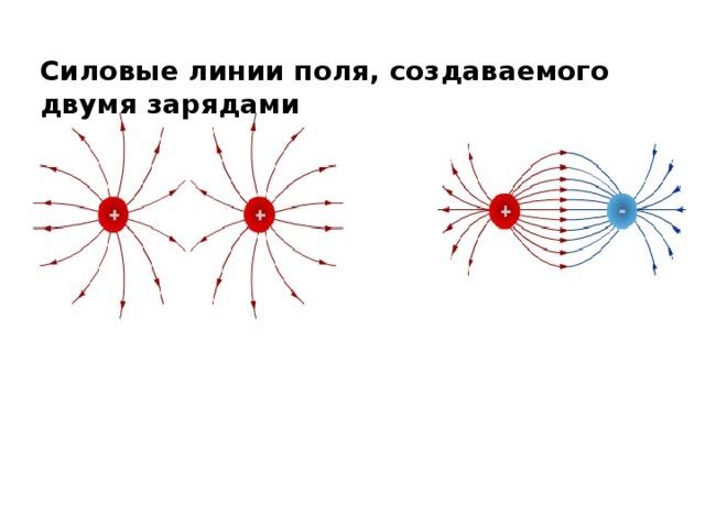 Силовые линии поля, создаваемого двумя зарядами