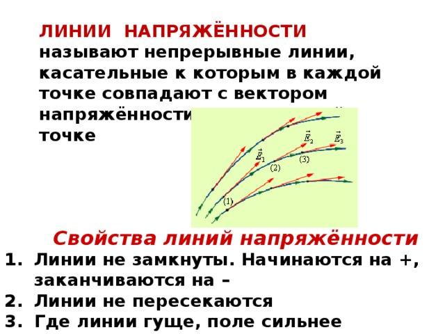 ЛИНИИ НАПРЯЖЁННОСТИ называют непрерывные линии, касательные к которым в каждой точке совпадают с вектором напряжённости поля в данной точке Свойства линий напряжённости
