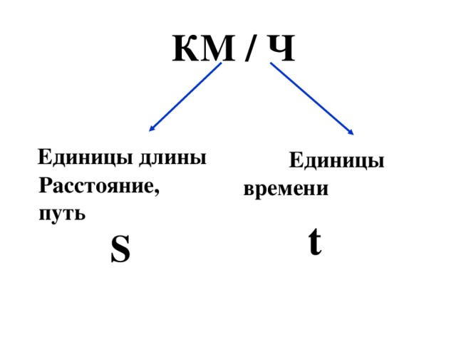 КМ / Ч  Единицы длины  Единицы  времени Расстояние, путь t S