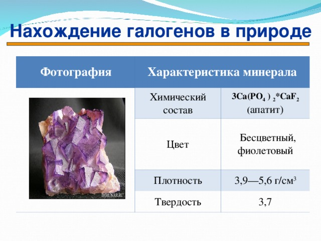 Нахождение галогенов в природе  Фотография Характеристика минерала  Химический состав Цвет 3 Ca(PO 4 ) 2 *CaF 2 ( апатит)  Бесцветный, фиолетовый Плотность Твердость 3,9—5,6 г/см 3 3,7