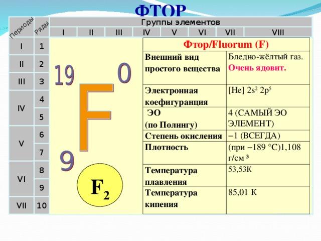 ФТОР Периоды Ряды Группы элементов VI VII V IV VIII II III I I 1 Фтор/Fluorum (F) Внешний вид простого вещества Бледно-жёлтый газ.  Очень  ядовит. Электронная коефигуранция [He] 2s 2 2p 5  ЭО  (по Полингу) 4 (САМЫЙ ЭО ЭЛЕМЕНТ) Степень окисления − 1 (ВСЕГДА) Плотность (при −189 °C)1,108 г/см ³ Температура плавления 53,53К Температура кипения 85,01 К II 2 III 3 4 IV 5 V 6 7 VI 8 F 2 9 10 VII 20