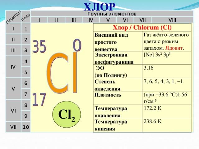 ХЛОР Периоды Ряды Группы элементов VII VI V IV VIII II III I 1 I Хлор / Chlorum (Cl) Внешний вид простого вещества Газ жёлто-зеленого цвета с резким запахом. Ядовит . Электронная коефигуранция [Ne] 3s 2 3p 5  ЭО  (по Полингу) 3,16 Степень окисления 7, 6, 5, 4, 3, 1, −1 Плотность (при −33.6°C)1,56 г/см ³ Температура плавления 172.2 К Температура кипения 238.6 К II 2 III 3 4 IV 5 V 6 7 VI 8 Cl 2 9 10 VII