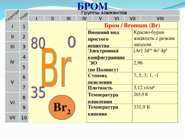 БРОМ Периоды Ряды Группы элементов II VIII IV V VI III I VII 1 I Бром / Bromum (Br) Внешний вид простого вещества Электронная конфигуранция Красно-бурая жидкость с резким запахом  ЭО  (по Полингу) [Ar] 3d 10 4s 2 4p 5 Степень окисления 2,96 Плотность 7, 5, 3, 1, -1 Температура плавления 3,12 г/см³ Температура кипения 265,9 К 331,9 К II 2 3 III 4 IV 5 6 V 7 VI 8 Br 2 9 10 VII