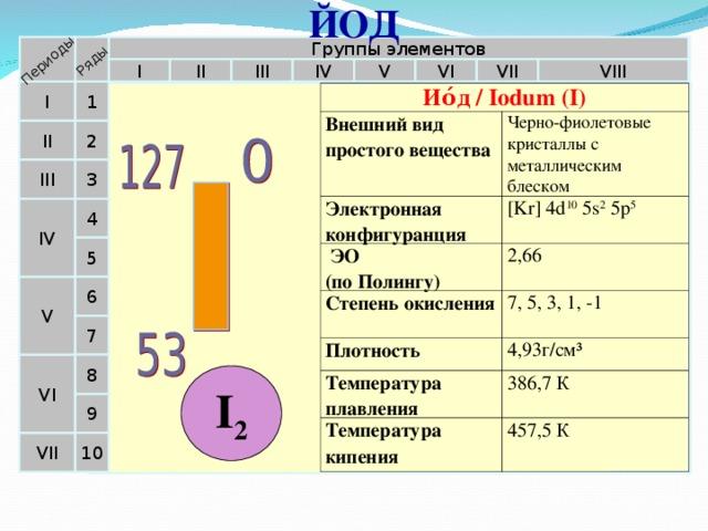 ЙОД Периоды Ряды Группы элементов II VIII IV V VI III I VII 1 I Ио́д / Iodum (I) Внешний вид простого вещества Электронная конфигуранция Черно-фиолетовые кристаллы с металлическим блеском  ЭО  (по Полингу) [Kr] 4d 10 5s 2 5p 5 Степень окисления 2,66 Плотность 7, 5, 3, 1, -1 Температура плавления 4,93г/см³ Температура кипения 386,7 К 457,5 К  II 2 3 III 4 IV 5 6 V 7 VI 8 I 2 9 10 VII