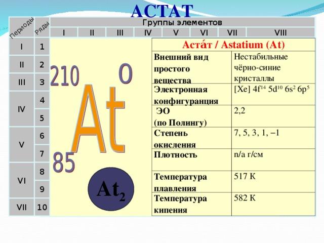 АСТАТ Периоды Ряды Группы элементов II VIII IV V VI III I VII 1 I Аста́т / Astatium (At) Внешний вид простого вещества Электронная конфигуранция Нестабильные чёрно-синие кристаллы  ЭО  (по Полингу) [Xe]4f 14 5d 10 6s 2 6p 5 Степень окисления 2,2 Плотность 7, 5, 3, 1, −1 Температура плавления n/a г/см Температура кипения 517 К 582 К  II 2 3 III 4 IV 5 6 V 7 VI 8 At 2 9 10 VII