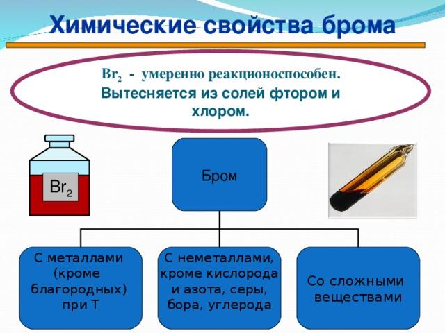 Химические свойства брома Br 2 - умеренно реакционоспособен. Вытесняется из солей фтором и хлором. Бром Br 2 Со сложными веществами С неметаллами, кроме кислорода и азота, серы, бора, углерода С металлами (кроме благородных) при Т