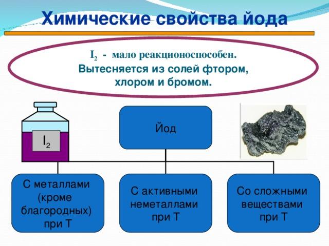 Химические свойства йода I 2 - мало реакционоспособен. Вытесняется из солей фтором, хлором и бромом. Йод I 2 Со сложными веществами при Т С металлами (кроме благородных) при Т С активными неметаллами при Т