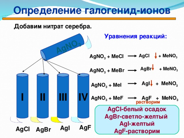 Определение галогенид-ионов AgNO 3  Добавим нитрат серебра. Уравнения реакций: AgCl  + MeNO 3 AgNO 3 + MeCl AgBr  + MeNO 3 AgNO 3 + MeBr  I IV III II AgI  +  MeNO 3 AgNO 3 + MeI  AgNO 3 + MeF  AgF  +  MeNO 3  растворим AgCl -белый осадок AgBr -светло-желтый AgI -желтый AgF -растворим AgF AgI AgCl AgBr