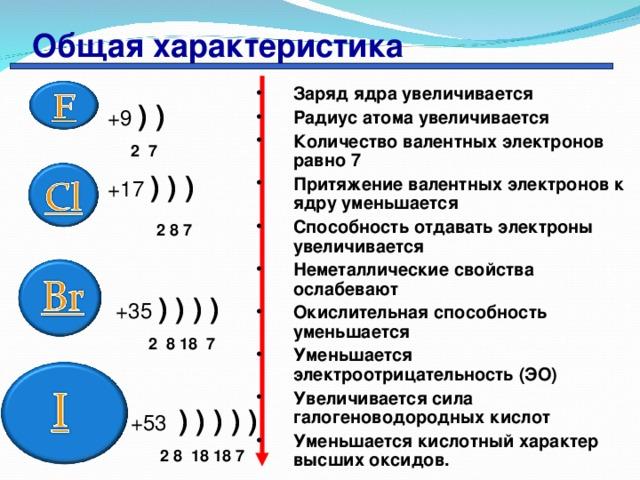 Общая характеристика Заряд ядра увеличивается Радиус атома увеличивается Количество валентных электронов равно 7 Притяжение валентных электронов к ядру уменьшается Способность отдавать электроны увеличивается Неметаллические свойства ослабевают Окислительная способность уменьшается Уменьшается электроотрицательность (ЭО) Увеличивается сила галогеноводородных кислот Уменьшается кислотный характер высших оксидов.    + 9  ) )       2 7  +17 ) ) )    2 8 7      + 35  ) ) ) )    2  8 18 7  + 53   ) ) ) ) )  2 8 18 18 7