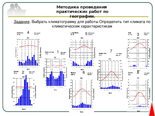 Методика проведения практических работ по географии. ЗАДАНИЯ ПО КЛИМАТОГРАММАМ График хода температур Шкала температур Диаграмма осадков по месяцам: 12 месяце – 12 столбиков на каждой диаграмме Шкала количества осадков