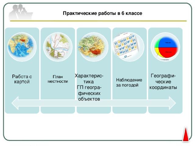 Практические работы в 6 классе Характерис- тика ГП геогра- фических  объектов Географи- ческие координаты Наблюдение за погодой