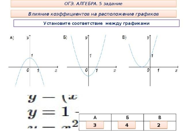 ОГЭ. АЛГЕБРА. 5 задание Влияние коэффициентов на расположение графиков Установите соответствие между графиками А Б В 3 4 2