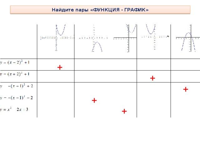 Найдите пары «ФУНКЦИЯ - ГРАФИК» + + + + +