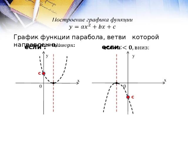 График функции парабола, ветви которой направленны: если :   если  : y y с x x 0 0 с