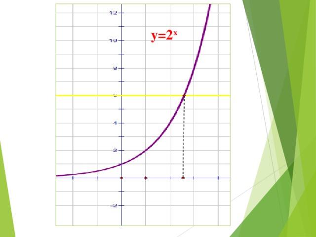 y=2 x  2 3