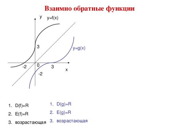 Взаимно обратные функции у у=f(x) 3 у=g(x) 0 -2 3 х -2