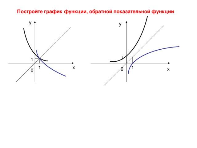 Постройте график функции, обратной показательной функции . у у 1 1 1 1 х 0 х 0