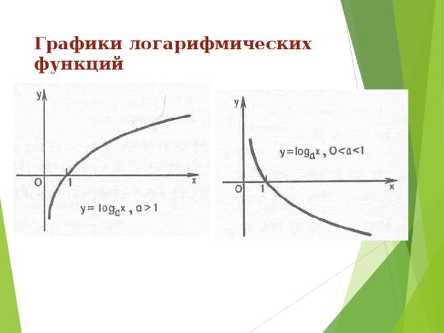 Графики логарифмических функций