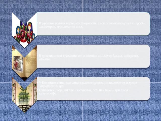 В русском устном народном творчестве лисица символизирует хитрость, лицемерие, вероломство и.т.д. В русском устном народном творчестве лисица символизирует хитрость, лицемерие, вероломство и.т.д. В христианской традиции это животное символ соблазна, коварства, обмана. В христианской традиции это животное символ соблазна, коварства, обмана. У Китайцев и японцах лиса является символом долголетия и духов загробного мира. Считается , черный лис – к счастью, белый к беде – три лисы – катастрофа.   У Китайцев и японцах лиса является символом долголетия и духов загробного мира. Считается , черный лис – к счастью, белый к беде – три лисы – катастрофа.