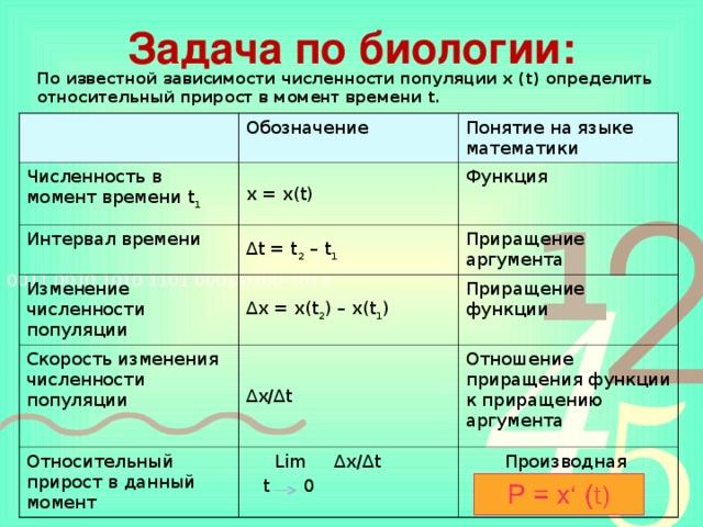 Задача по биологии: По известной зависимости численности популяции x (t) определить относительный прирост в момент времени t. Обозначение Численность в момент времени t 1 Понятие на языке математики x = x(t) Интервал времени ∆ t = t 2 – t 1 Изменение численности популяции Функция Приращение аргумента ∆ x = x(t 2 ) – x(t 1 ) Скорость изменения численности популяции ∆ x/∆t Приращение функции Относительный прирост в данный момент Отношение приращения функции к приращению аргумента  Lim ∆ x/∆t  t 0 Производная
