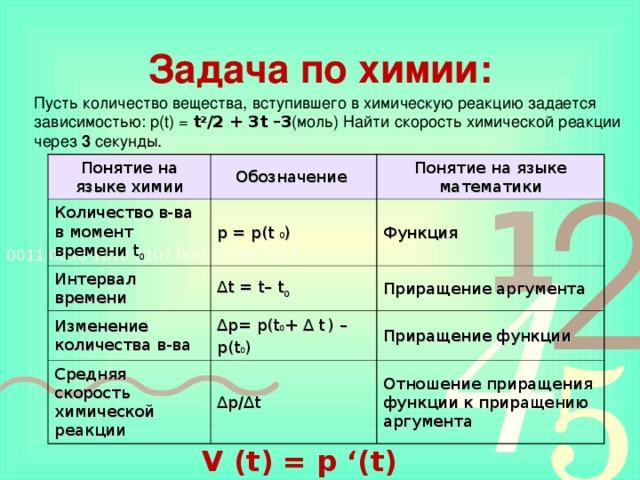 Задача по химии: Пусть количество вещества, вступившего в химическую реакцию задается зависимостью: р(t) = t 2 /2 + 3 t –3 (моль) Найти скорость химической реакции через 3 секунды. Понятие на языке химии Обозначение Количество в-ва в момент времени t 0 Интервал времени Понятие на языке математики p = p(t  0 ) ∆ t = t– t 0 Функция Изменение количества в-ва Приращение аргумента ∆ p= p(t 0 + ∆ t  ) – p(t 0 ) Средняя скорость химической реакции ∆ p/∆t Приращение функции Отношение приращения функции к приращению аргумента V (t) = p '(t)