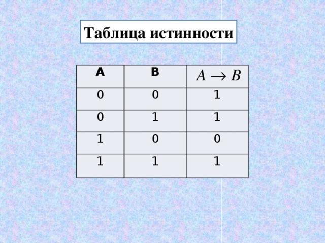 Таблица истинности А В 0 0 0 1 1 1 1 0 1 1 0 1