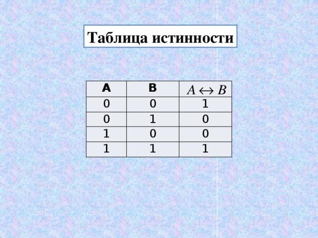 Таблица истинности А В 0 0 0 1 1 1 1 0 0 1 0 1
