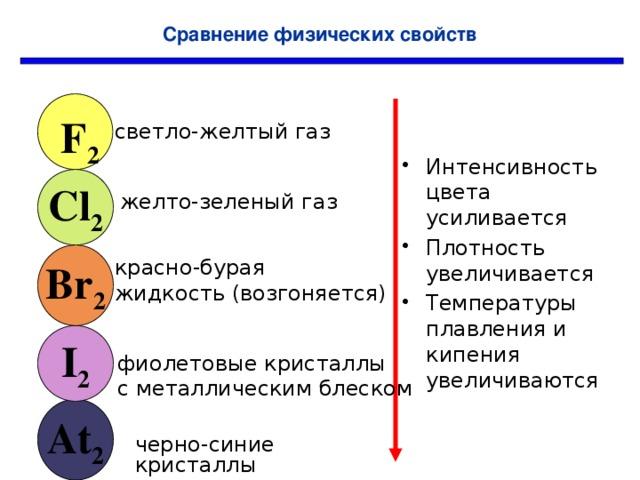 Сравнение физических свойств F 2 светло-желтый газ Интенсивность цвета усиливается Плотность увеличивается Температуры плавления и кипения увеличиваются Cl 2 желто-зеленый газ Br 2 красно-бурая жидкость (возгоняется) I 2 фиолетовые кристаллы с металлическим блеском At 2 черно-синие кристаллы