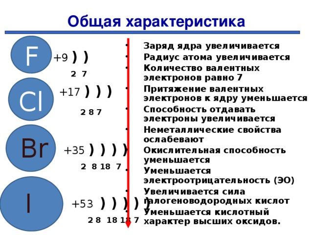 Общая характеристика F Заряд ядра увеличивается Радиус атома увеличивается Количество валентных электронов равно 7 Притяжение валентных электронов к ядру уменьшается Способность отдавать электроны увеличивается Неметаллические свойства ослабевают Окислительная способность уменьшается Уменьшается электроотрицательность (ЭО) Увеличивается сила галогеноводородных кислот Уменьшается кислотный характер высших оксидов.   +9 ) )  2 7  +17 ) ) )    2 8 7      +35 ) ) ) )  2 8 18 7  +53 ) ) ) ) )  2 8 18 18 7 Cl Br I