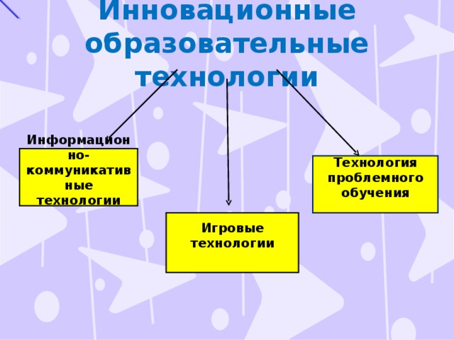 Инновационные  образовательные технологии Информационно-коммуникативные технологии  Технология проблемного обучения  Игровые технологии
