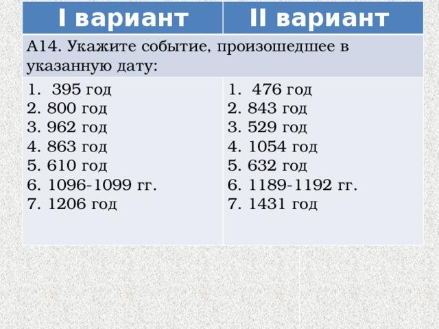 I вариант А14. Укажите событие, произошедшее в указанную дату: II вариант 395 год 2. 800 год 476 год 2. 843 год 3. 962 год 4. 863 год 3. 529 год 4. 1054 год 5. 610 год 5. 632 год 6. 1096-1099 гг. 7. 1206 год 6. 1189-1192 гг. 7. 1431 год