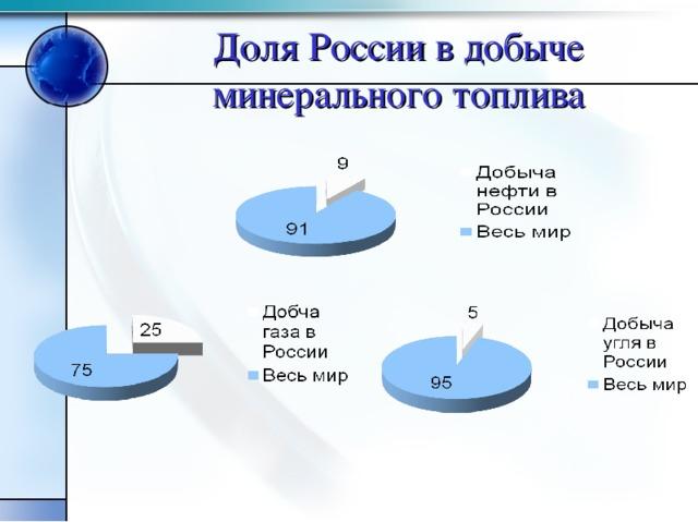 Доля России в добыче минерального топлива
