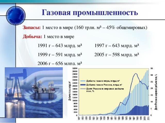 Газовая промышленность Запасы: 1 место в мире (160 трлн. м ³ – 45% общемировых) Добыча: 1 место в мире  1991 г – 643 млрд. м ³ 1997 г – 643 млрд. м ³   1999 г – 591 млрд. м ³ 2005 г – 598 млрд. м ³  2006 г – 656 млрд. м ³