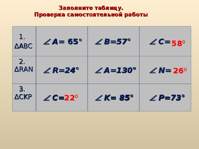 Заполните таблицу. Проверка самостоятельной работы  1 . ΔАВС    A= 65 °  2. Δ R А N    В =57 °    R=24 °  3. ΔС KP    С =    A=130 °    C=    N=    K= 8 5 °    P=73 ° 58 0 26 0 22 0
