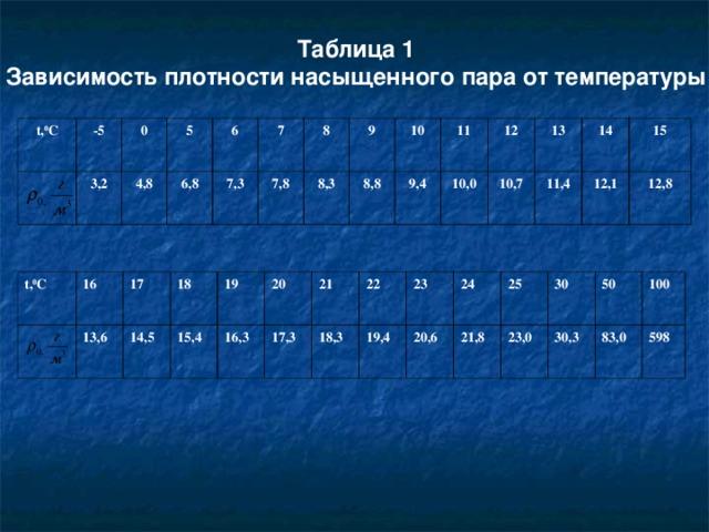 Таблица 1 Зависимость плотности насыщенного пара от температуры t, 0 C -5 3,2 0 5 4,8 6,8 6 7 7,3 7,8 8 9 8,3 8,8 10 9,4 11 10,0 12 10,7 13 11,4 14 15 12,1 12,8 t, 0 C 16 13,6 17 18 14,5 19 15,4 16,3 20 17,3 21 18,3 22 19,4 23 20,6 24 25 21,8 30 23,0 50 30,3 83,0 100 598