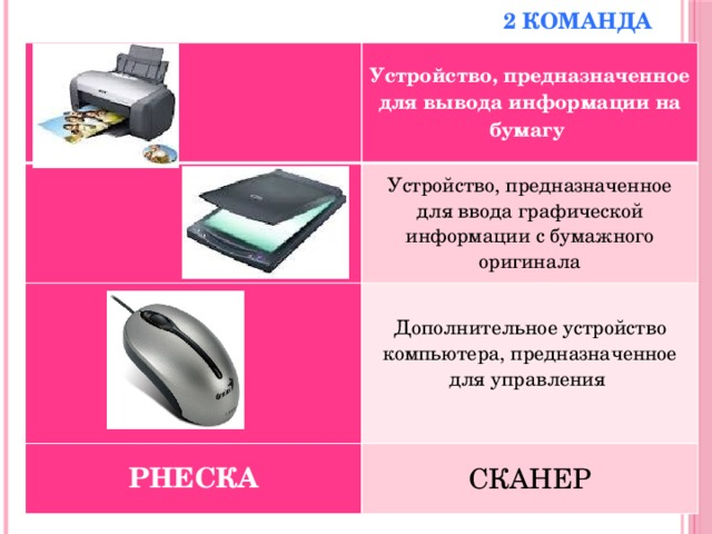 2 команда   Устройство, предназначенное для вывода информации на бумагу Устройство, предназначенное для ввода графической информации с бумажного оригинала Дополнительное устройство компьютера, предназначенное для управления РНЕСКА  СКАНЕР