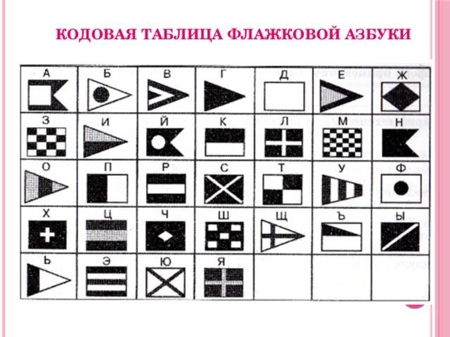 Кодовая таблица флажковой азбуки