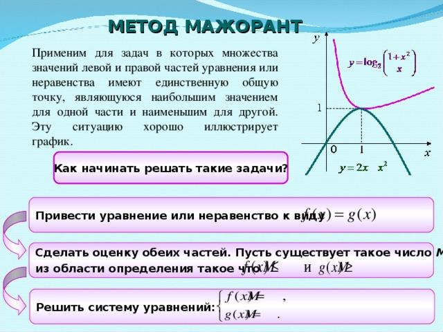 МЕТОД МАЖОРАНТ Применим для задач в которых множества значений левой и правой частей уравнения или неравенства имеют единственную общую точку, являющуюся наибольшим значением для одной части и наименьшим для другой. Эту ситуацию хорошо иллюстрирует график.   Как начинать решать такие задачи? Привести уравнение или неравенство к виду  Сделать оценку обеих частей. Пусть существует такое число М , из области определения такое что  Решить систему уравнений: