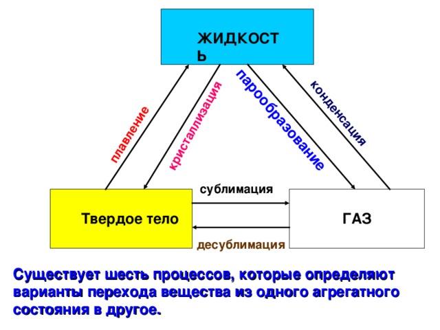 кристаллизация плавление парообразование конденсация Существует шесть процессов, которые определяют варианты перехода вещества из одного агрегатного состояния в другое.  ЖИДКОСТЬ сублимация ГАЗ Твердое тело десублимация