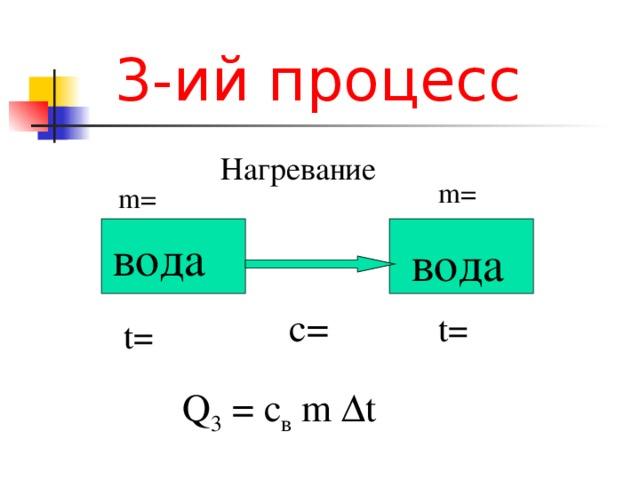 3-ий процесс Нагревание m= m= вода вода c= t=  t= Q 3  =  c в  m  Δ t