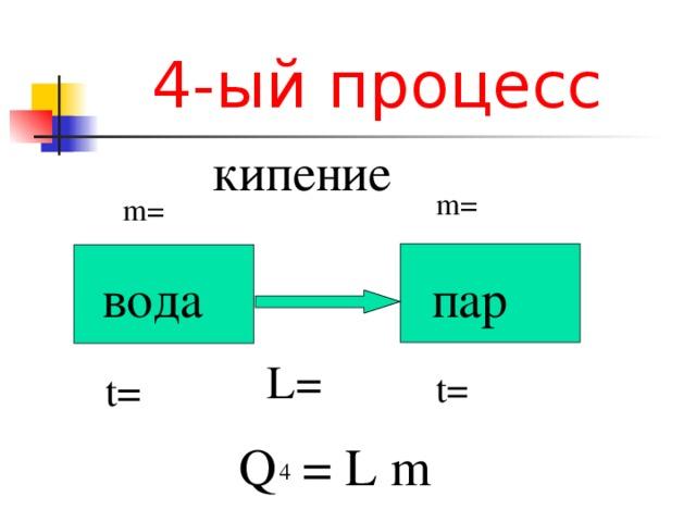 4- ый процесс кипение m= m= пар вода L = t= t= Q  =  L  m  4