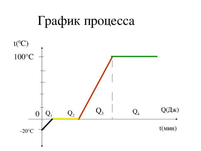 График процесса t( 0 C) 100°С Q( Дж) Q 3 Q 4 Q 2 Q 1 0 t( мин) -20°С