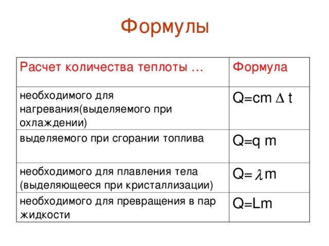 Формулы Расчет количества теплоты … Формула необходимого для нагревания(выделяемого при охлаждении) Q= с m  t выделяемого при сгорании топлива Q=q m необходимого для плавления тела (выделяющееся при кристаллизации) Q= m необходимого для превращения в пар жидкости Q=Lm