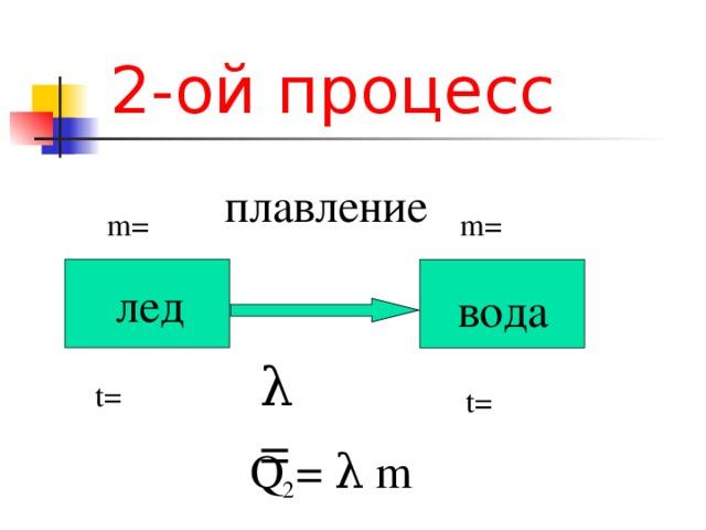 2 - ой процесс плавление m= m= лед вода λ = t= t=  Q  =  λ  m 2