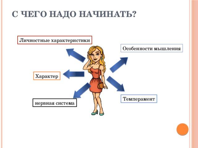 С чего надо начинать? Личностные характеристики Особенности мышления Характер Темперамент нервная система