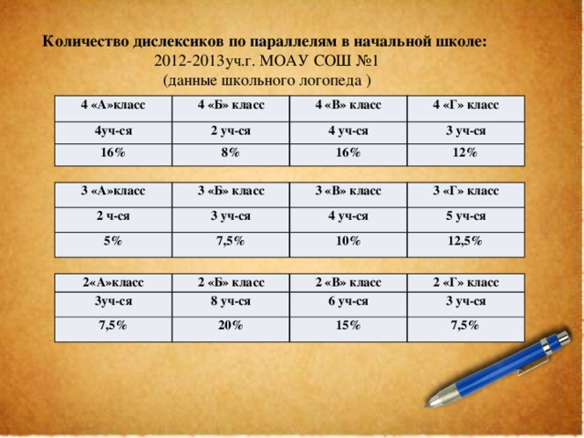 Количество дислексиков по параллелям в начальной школе: 2012-2013уч.г. МОАУ СОШ №1 (данные школьного логопеда ) 4 «А»класс 4уч-ся 4 «Б» класс 2 уч-ся 16% 4 «В» класс 4 уч-ся 8% 4 «Г» класс 3 уч-ся 16% 12% 3 «А»класс 3 «Б» класс 2 ч-ся 3 уч-ся 3 «В» класс 5% 7,5% 3 «Г» класс 4 уч-ся 5 уч-ся 10% 12,5% 2«А»класс 3уч-ся 2 «Б» класс 2 «В» класс 7,5% 8 уч-ся 2 «Г» класс 6 уч-ся 20% 3 уч-ся 15% 7,5%