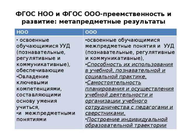 ФГОС НОО и ФГОС ООО-преемственность и развитие: метапредметные результаты НОО ООО
