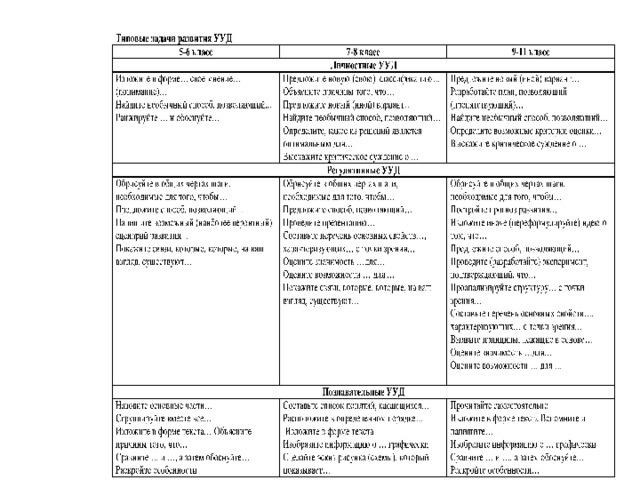 Сводная таблица метапредметных результатов учащегося _____ класса МБОУ ЗСОШ№1 _______ предмет 1 класс русский язык 2 класс математика литературное чтение 3 класс ОМ 4 класс